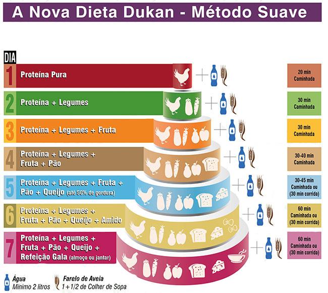 en que consiste el metodo dukan para adelgazar