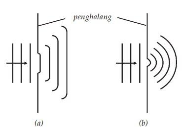 Difraksi gelombang (a) penghalang dengan celah lebar, (b) penghalang dengan celah sempit