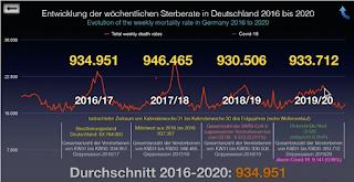 Sterblichkeitszahlen Deutschland 2017-2020