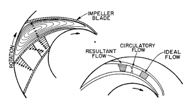 True velocity profile of fluid inside an impeller