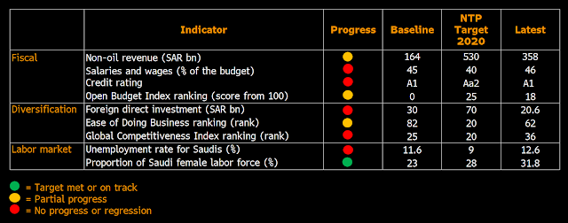 Scoring #SaudiArabia Vision 2030 Five Years After Launch: Chart - Bloomberg