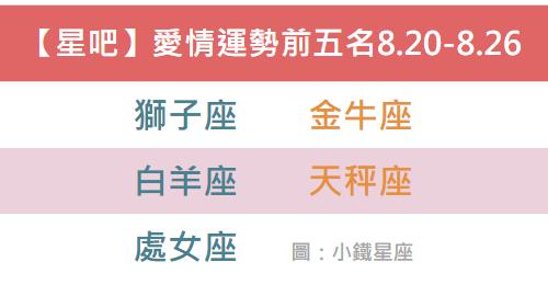 【星吧Geo】愛情運勢搶先報8.20-8.26