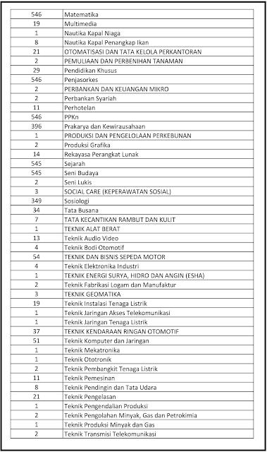 Formasi P3K Provinsi Aceh Tahun 2021 Update Formasi p3k Aceh Formasi P3K Provinsi Aceh terbaru