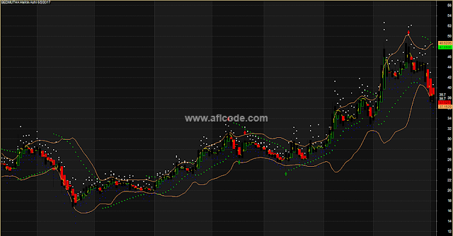 Perfect Entry Exit Accurate Bollinger Bands