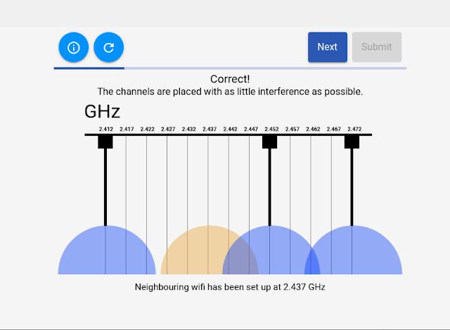 Reference - Wi-Fi channel là gì và cách tính toán để có hiệu năng tốt nhất