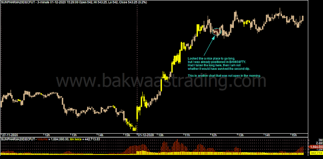 Day-Trading-SUNPHARMA-Intraday-Chart