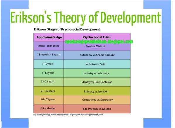 Mendidik Anak Berdasarkan Teori Erikson [ Teaching Strategies ]