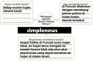 peta pikiran Mengapa Jakarta Setiap Tahun Banjir www.simplenews.me
