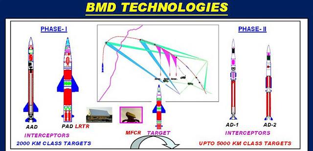 missile interceptor