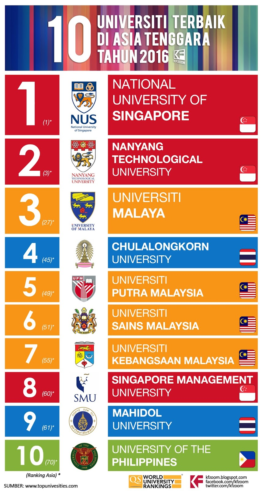 10 Universiti Terbaik Di Asia Asia Tenggara Malaysia Tahun 2016 Kfzoom