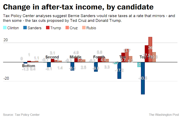 Same chart as above, with numbers labeling the height of each bar. The difference in absolute value between Sanders and Clinton in each category is greater than the difference between Clinton and Trump.