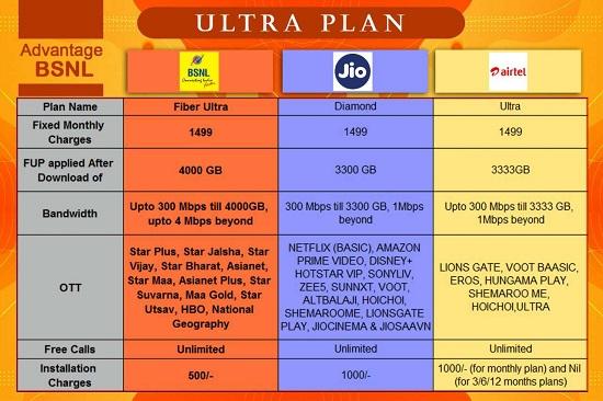 BSNL Fiber Ultra plan Comparison Chart with Jio Diamond and Airtel Ultra Plans