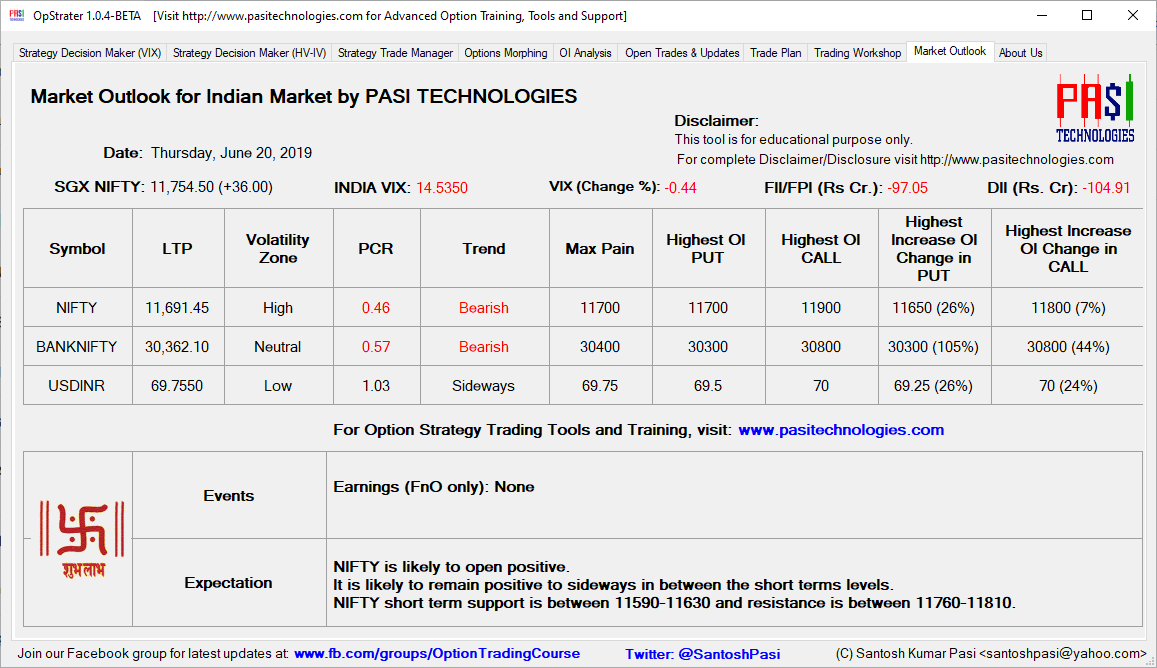 Indian Market Outlook: June 20, 2019