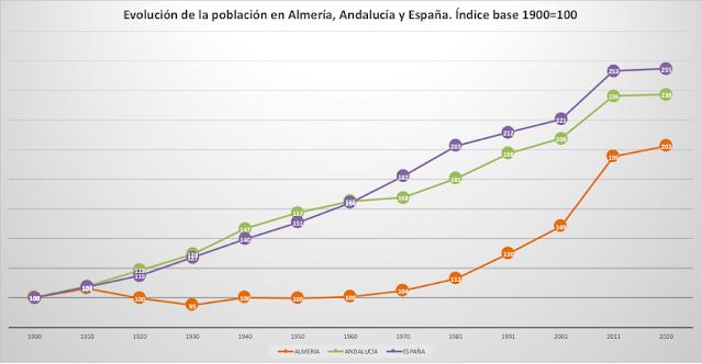 Demografía comparada de Almería, Andalucía y España desde 1900. Índice 1900=100