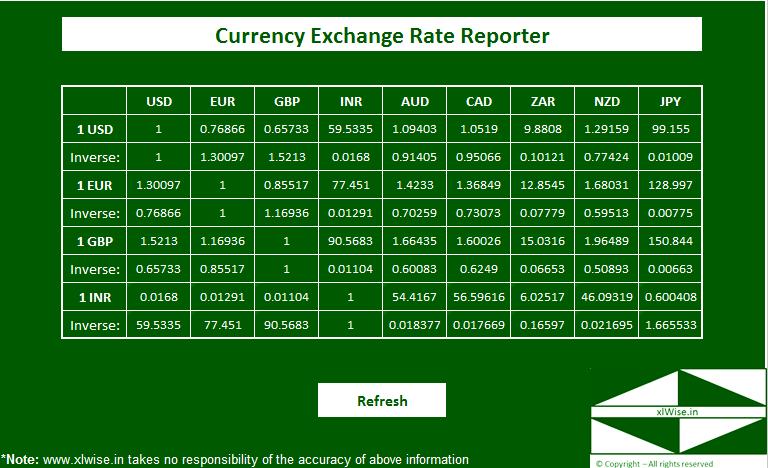 exchange rate zar eur