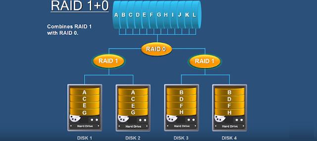 Công nghệ RAID cấp độ 1 + 0