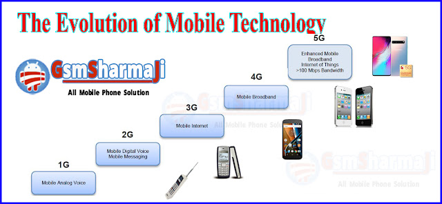 History of mobile Phone. Generations of Mobile Networks