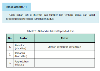 Tugas Mandiri 7.1 Tabel 7.2. Akibat dari Faktor Kependudukan