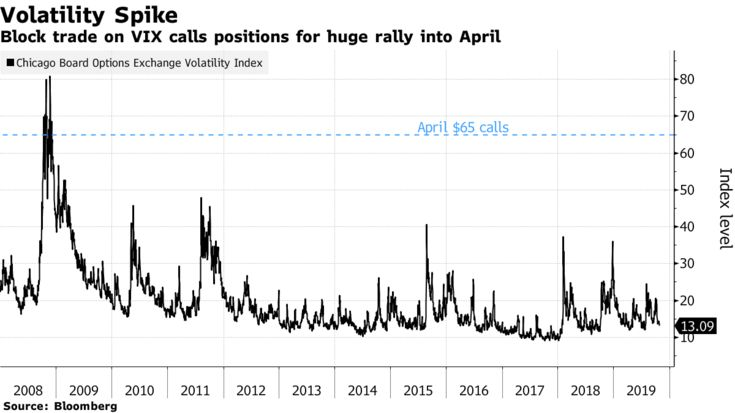 Introducing the VIX Options