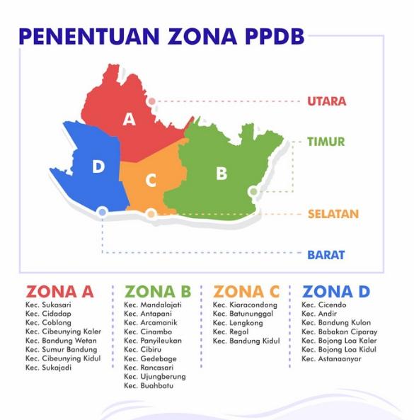 Penentuan zona ppdb