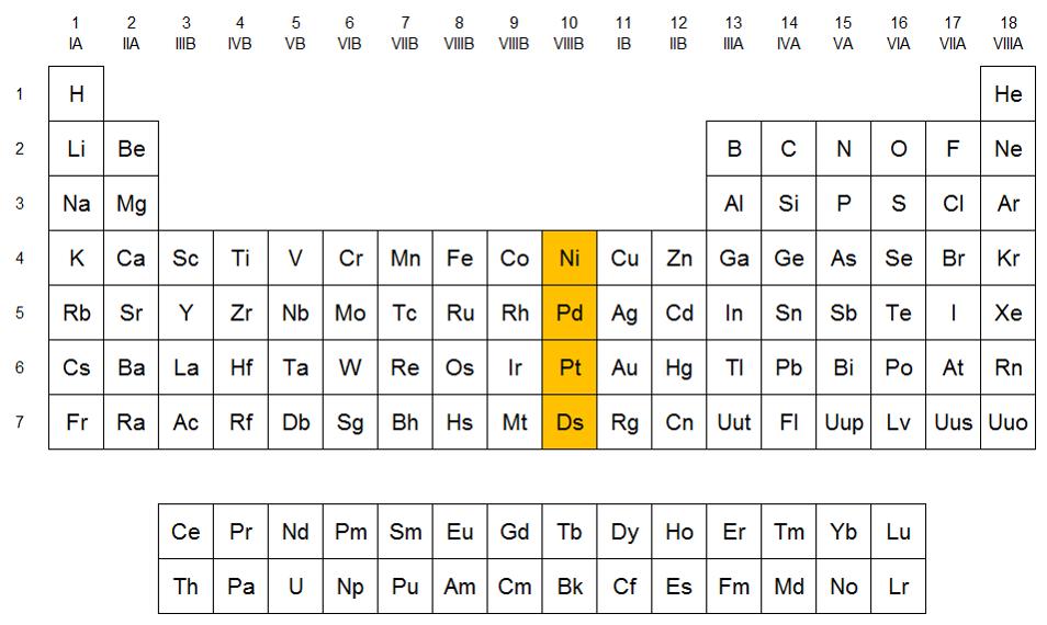 Qumicas familia del nquel localizacin del grupo del nquel en la tabla peridica urtaz Choice Image