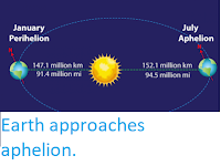 https://sciencythoughts.blogspot.com/2019/07/earth-approaches-aphelion.html