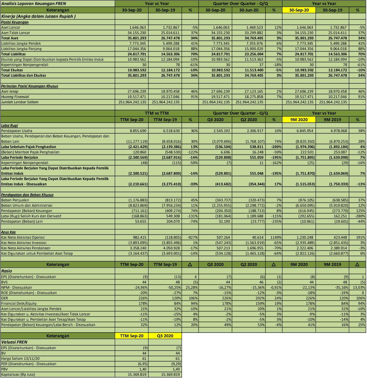 Idx Investor Fren Q3 2020 Pt Smartfren Telecom Tbk Analisis Laporan Keuangan