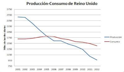 Producción y consumo de petróleo de Reino Unido