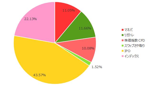 2019年7月の保有商品(割合)