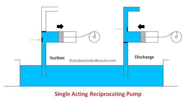 Single Acting Reciprocating pump