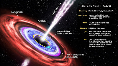 Fakta Tentang Black Hole atau Lubang Hitam