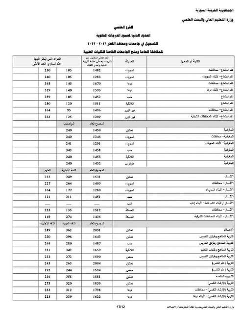 رابط نتائج المفاضلة الثانية في سوريا 2020