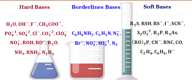 Online college courses for soft and hard acids bases