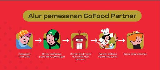 Perbedaan Antara GoFood Reguler, GoBiz dan GoFood Super Partner