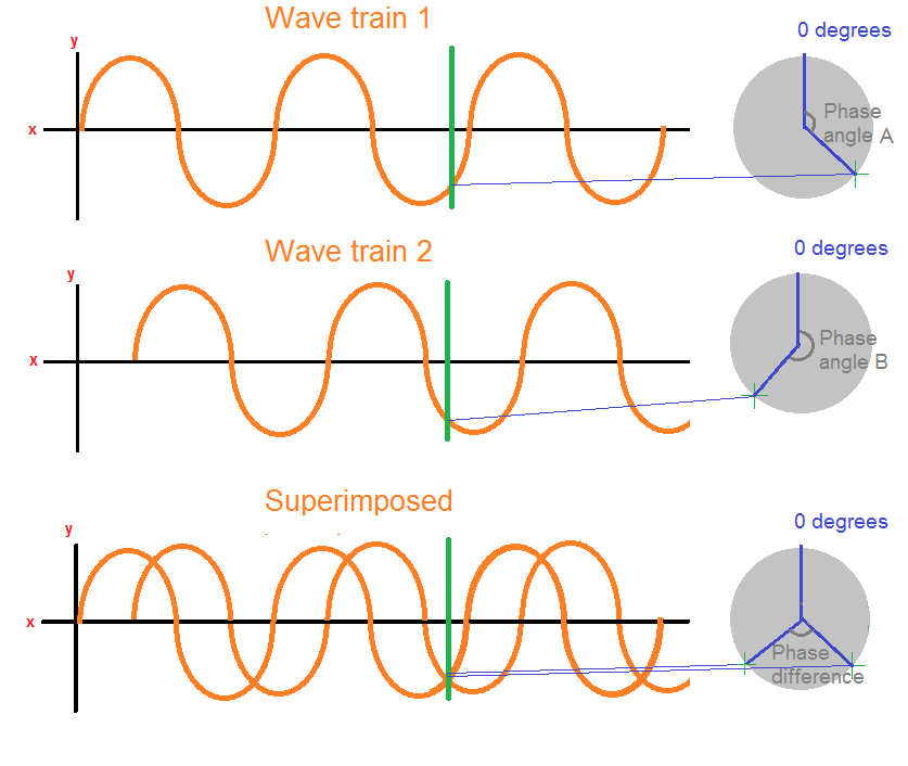 waves that meet out of phase