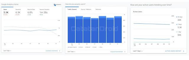 screenshot google analytic CatatanDroid