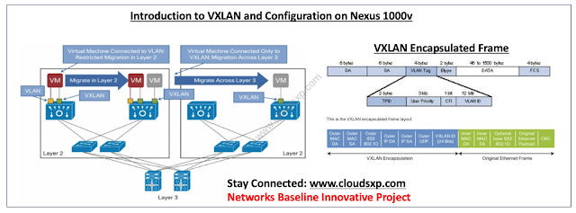 Cloud-XP: Enabling VXLAN in Cisco Nexus 1000v