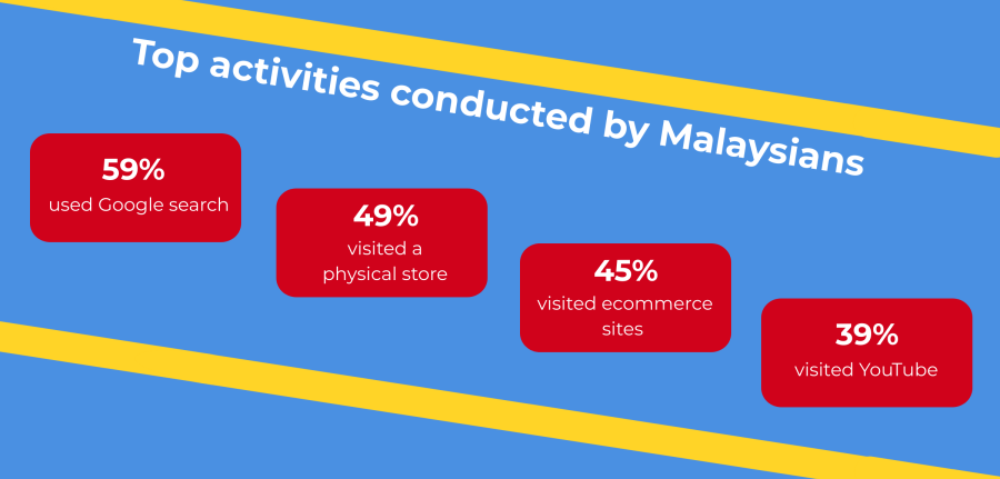 Top activities conducted by Malaysians on smartphone