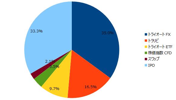 2018年8月の保有商品(割合)