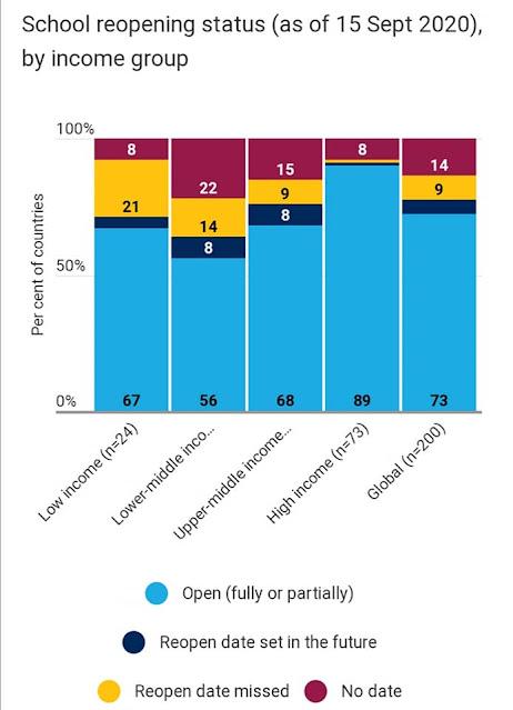 Impak COVID-19 Pada Pendidikan Dunia; Mengejutkan Sungguh Kajian UNESCO Nih!