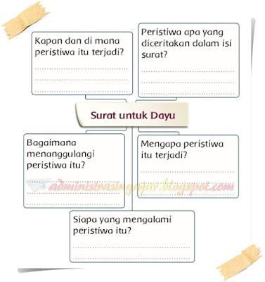 Kunci Jawaban Tema 5 Kelas 3 Halaman 123