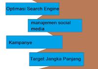 Kunci Sukses dalam Strategi pemasaran konten