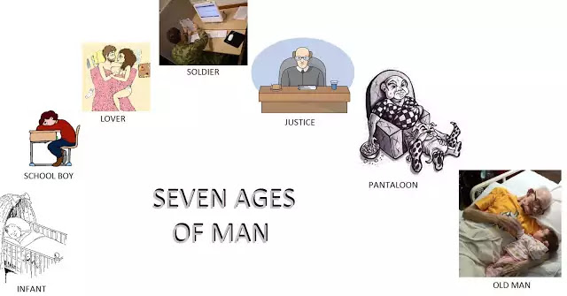 Brief Summary of Shakespeare's Seven Ages of Man