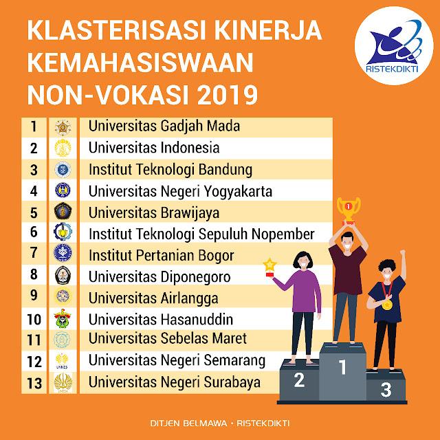 Universitas Riau Peringkat 20 Pemeringkatan Kinerja Kemahasiswaan Tahun 2019