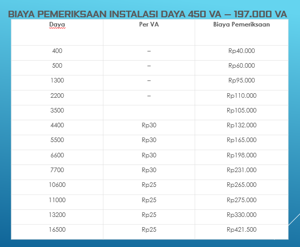 biaya pemeliharaan listrik