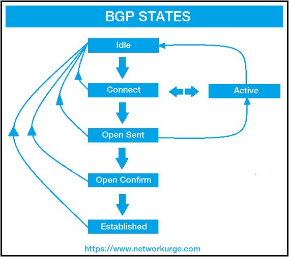 BGP States