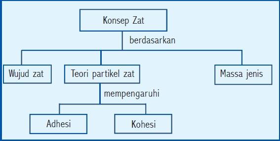 Konsep Zat (Pelajaran IPA SMP MTs Kelas VII)