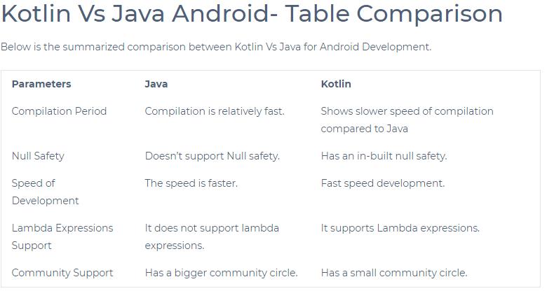 Kotlin Vs Java Comparison