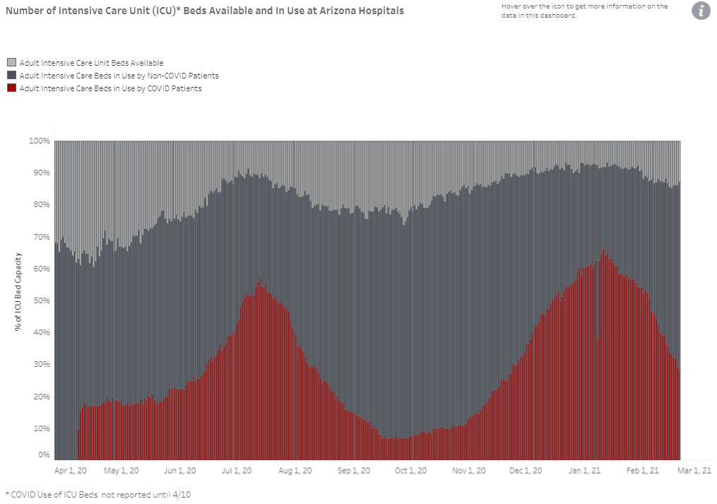 Arizona Number of Intensive Care Unit (ICU) Beds Available and In Use at Arizona Hospitals, with Data for COVID-19 Patients from 10 April 2020 through 20 February 2021