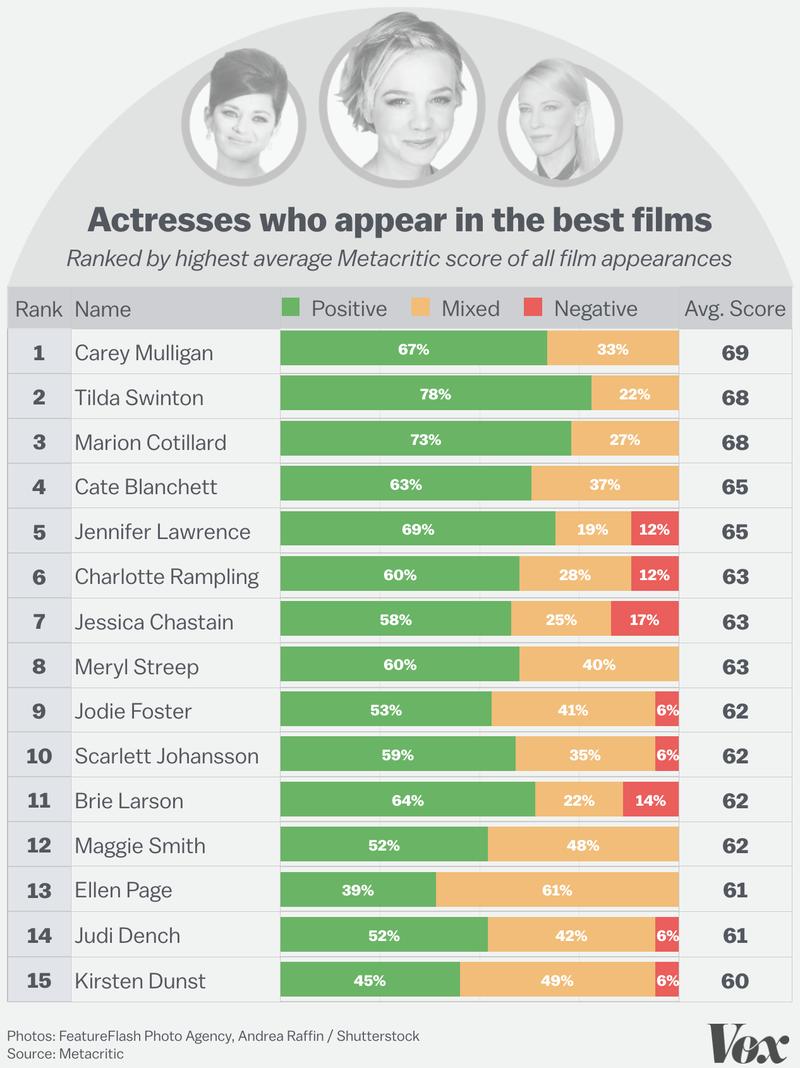 Melhores atores